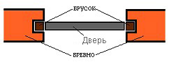 Простой вариант окосячки для вставки двери (схема)