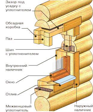 Схема установки окна в сруб