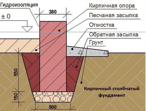 Схема столбчатого фундамента из кирпича.
