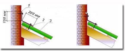 ... примыкания профнастила к стене (схема