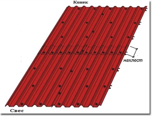Схема монтажа крыша из оцинкованного листа гладкого