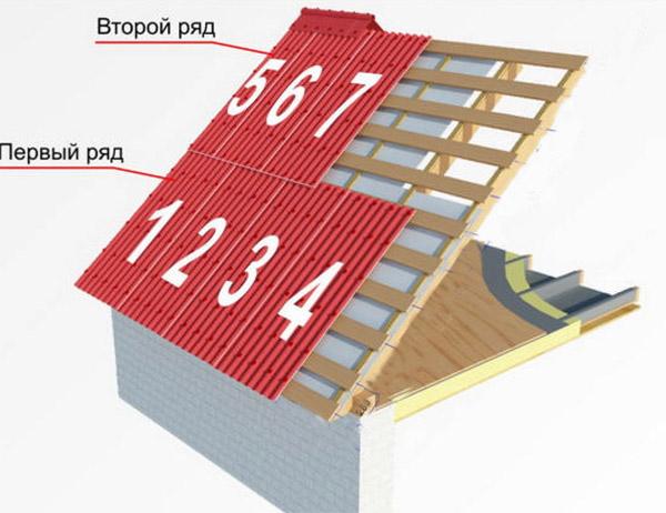Схема раскладки листов ондулина на крыше