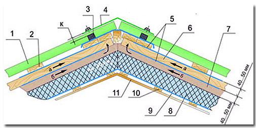 Схема устройства утепленной