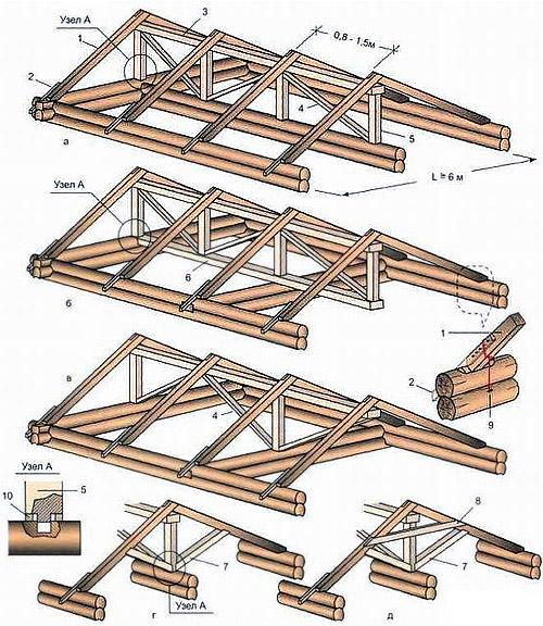 стропилами (схема)
