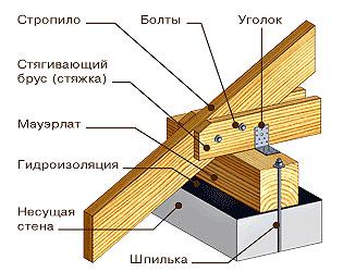 Схема крепления крыши