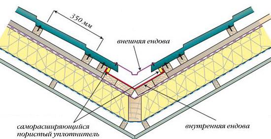 Схема установки ендовы на