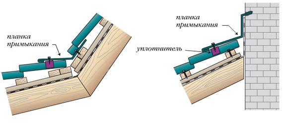 из металлочерепицы (схема)