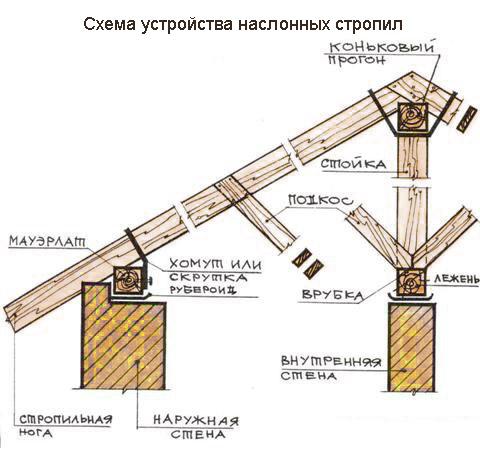 При устройстве двускатных крыш