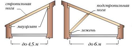 Стропильная система односкатной крыши с пролетом 4,5 и 6 метров (схема)