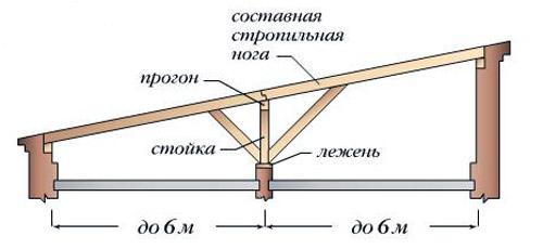 Стропильная система односкатной крыши на два пролета по 6 метров (схема)