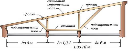 строительство крыши баня