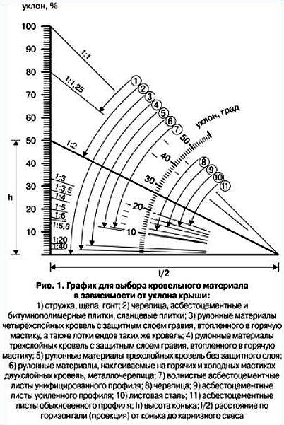 Диаграмма выбора уклона крыши