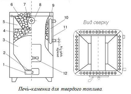 Схема дровяной печи-каменки с