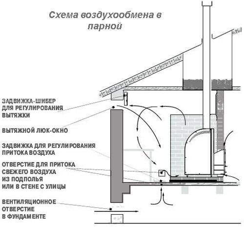 Схема воздухообмена в парной при установке печи Теплодар