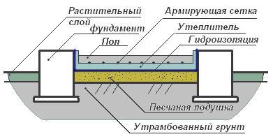 Схема бетонного пола бани выполненного непосредственно по грунту