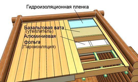 потолка для бани (схема)