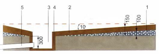 Устройство сборной водоотводящей поверхности из глины под протекающим полом в бане (схема)