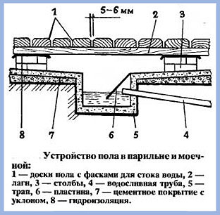 Гидрозатвор в приямке под протекающим полом в бане (схема)