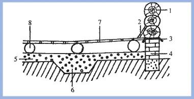 Приямок и канава с гравием под протекающим полом (схема)