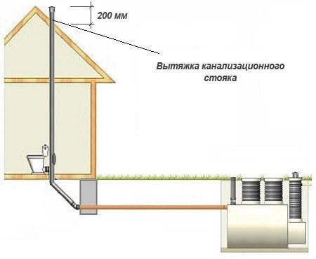 Вытяжка канализации над крышей