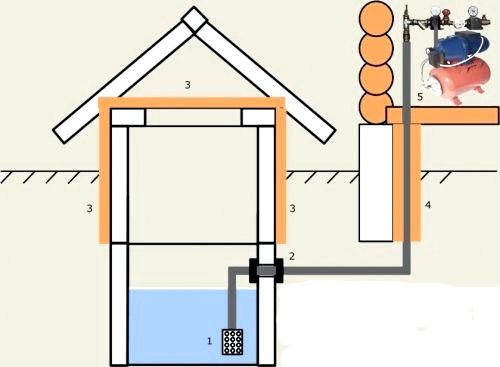 Схема водоснабжения бани из