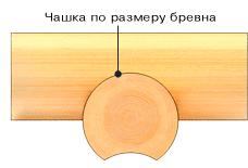 Чашка должна плотно прилегать к бревну (схема)