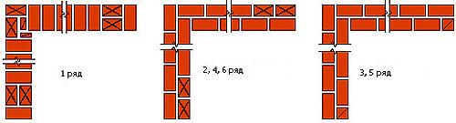 Кладка стены в один кирпич