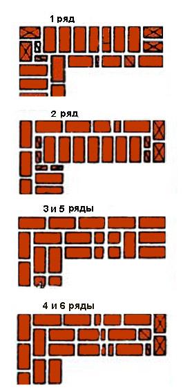 Схема многорядной перевязки