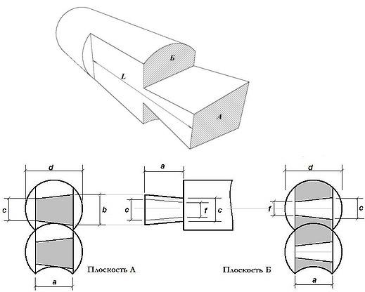 по диаметру бревна (схема)