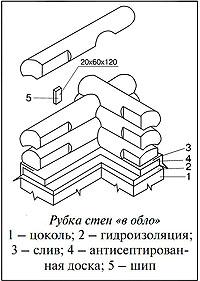 Рубка в обло (схема)