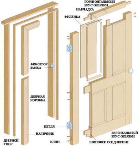 Конструктивные элементы филенчатых дверей (схема)